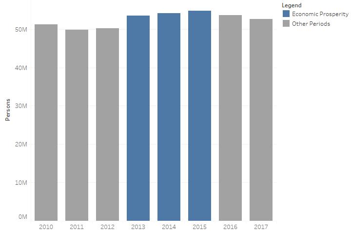 Nigerian Employment Trend